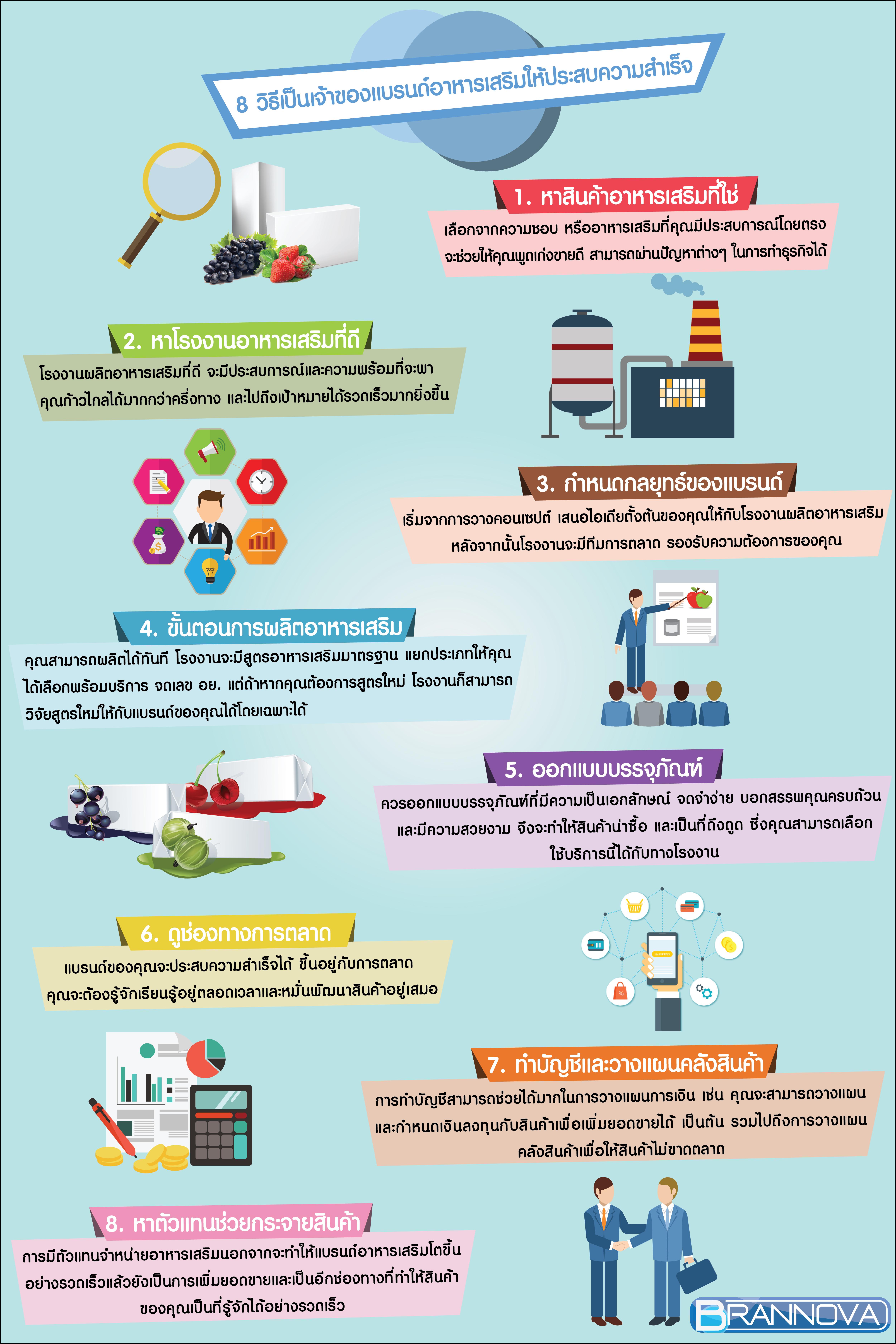 สร้างแบรนด์อาหารเสริม infographic