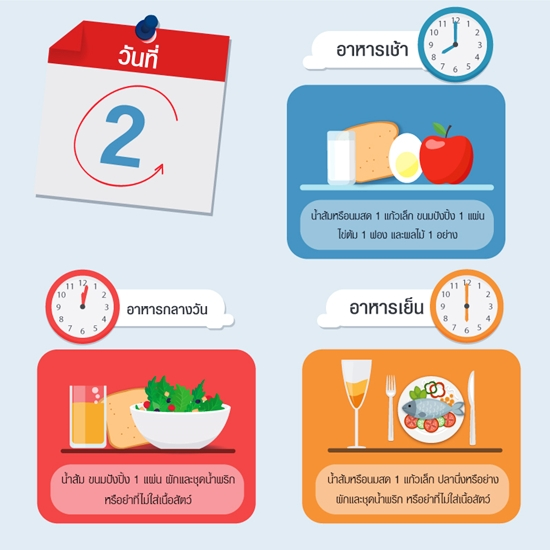 วิธีการลดน้ำหนัก 3 วัน